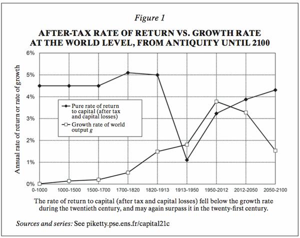 Piketty - VIII