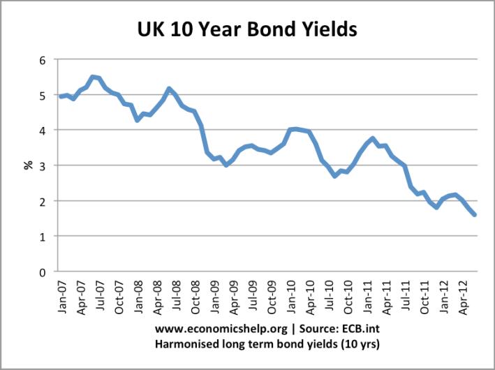 quantitative easing - III