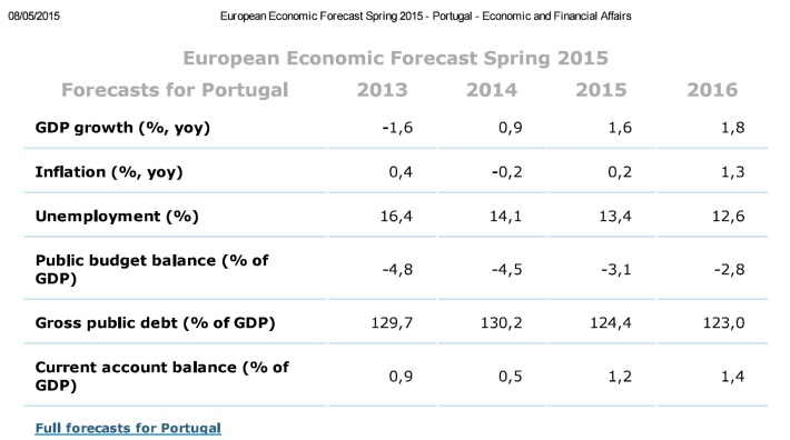 Europa persp Portugal