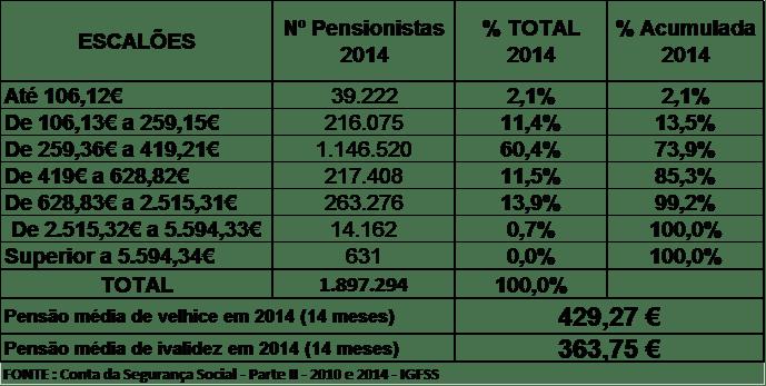 reformados - pensionistas - III