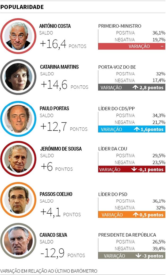 barómetro politicos jan 2016