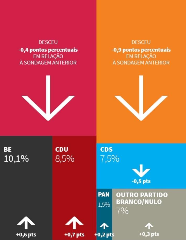 sondagem partidos politicos jan 2016