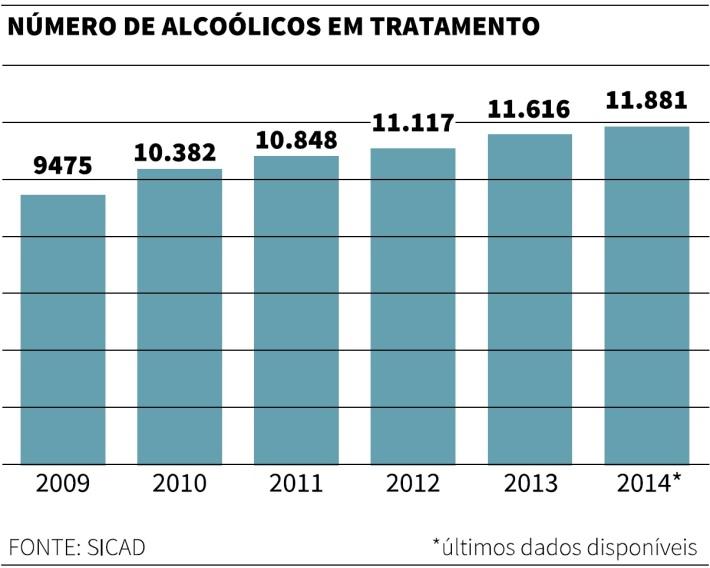 alcoolicos em Portugal