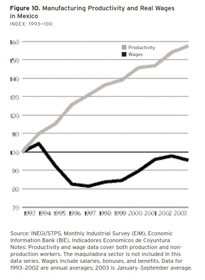2017 Mexico produtividade salarios.jpg