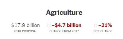 2017 orçamento Trump AGR.jpg