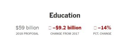 2017 orçamento Trump Education