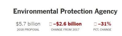 2017 orçamento Trump EPA.jpg
