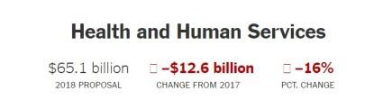 2017 orçamento Trump Health