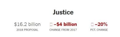 2017 orçamento Trump Justice