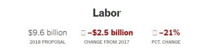 2017 orçamento Trump Labor