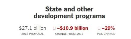 2017 orçamento Trump SODP.jpg