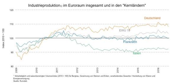 13 parte 2 ciclo economico economia europeia verao2016 1
