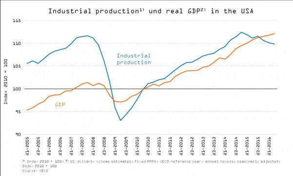 13 parte 3 ciclo economico economia europeia verao2016 10