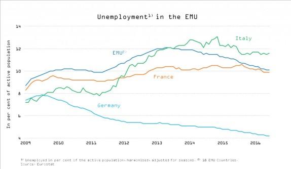 13 parte 3 ciclo economico economia europeia verao2016 6