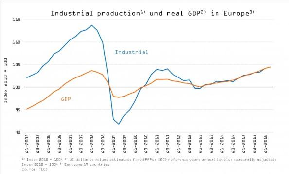 13 parte 3 ciclo economico economia europeia verao2016 9
