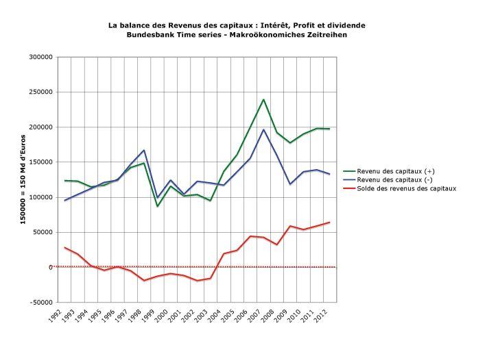 bal-revenu-capitaux