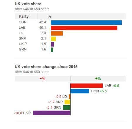 Reflexões ,sobre um sistema político falhado Parte 1 análise do resultado eleitoral do partido Trabalhista 1
