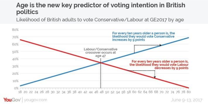 Reflexões ,sobre um sistema político falhado Parte 1 análise do resultado eleitoral do partido Trabalhista 2