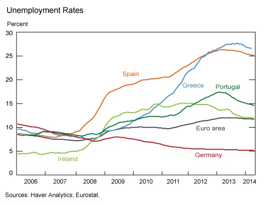Parte II texto 4 2 unemployment rates