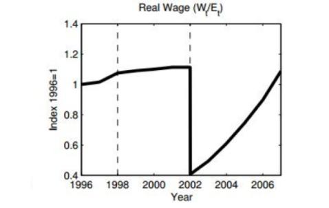 salario argentina 1