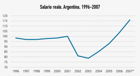 salario argentina