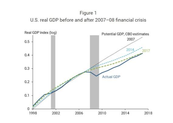 6 Convidando à proxima crise financeira 2