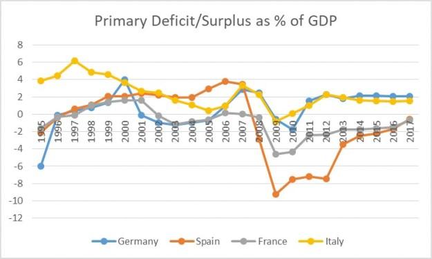 Anexo 3 B Porque é que a histeria sobre o orçamento italiano está errada 1