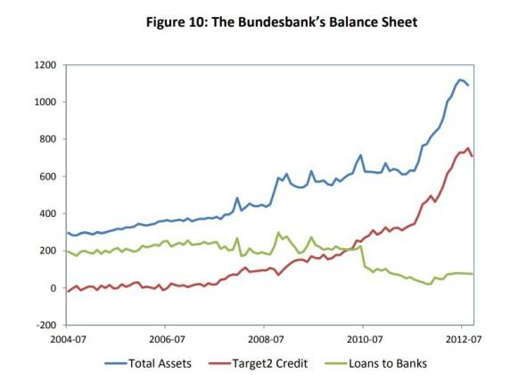 10 TARGET2 e os Balanços do Banco Central 18