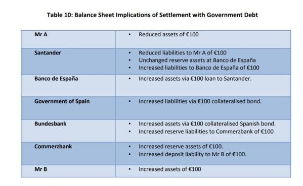 10 TARGET2 e os Balanços do Banco Central 21