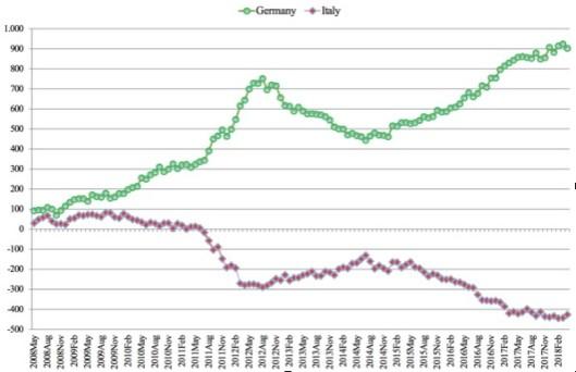 12 Segregação de risco e fragilidade de mercado na zona euro 1