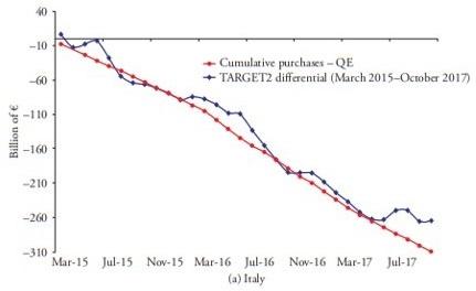 13 Expansão monetárias do BCE e desequilíbrios doTARGET2 1 1