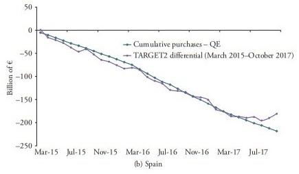 13 Expansão monetárias do BCE e desequilíbrios doTARGET2 1 2