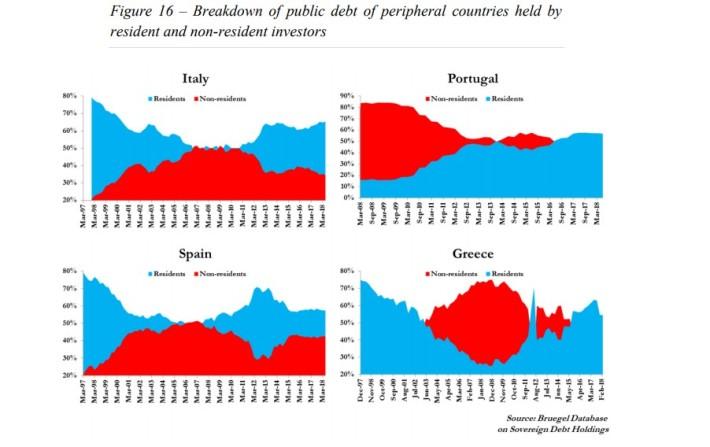16 A nova morfologia do risco na zona euro 16