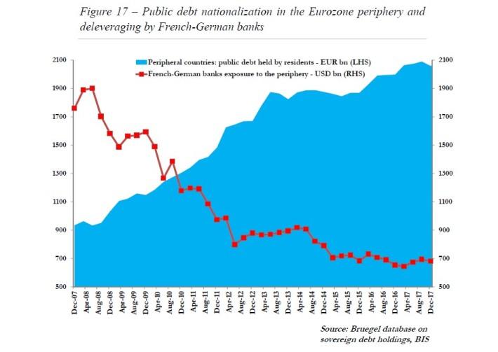 16 A nova morfologia do risco na zona euro 17