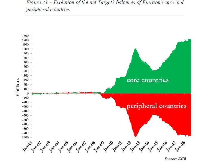 16 A nova morfologia do risco na zona euro 21