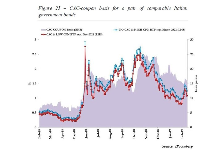16 A nova morfologia do risco na zona euro 25