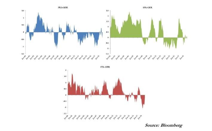 16 A nova morfologia do risco na zona euro 6