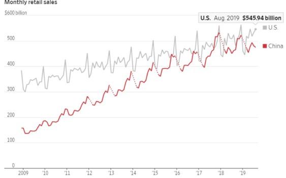 China e Hong Kong 1 A América está a perder o comprador chinês 5