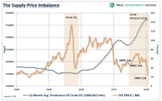 97 L Roberts O colapso dos preços do petróleo era inevitável 4